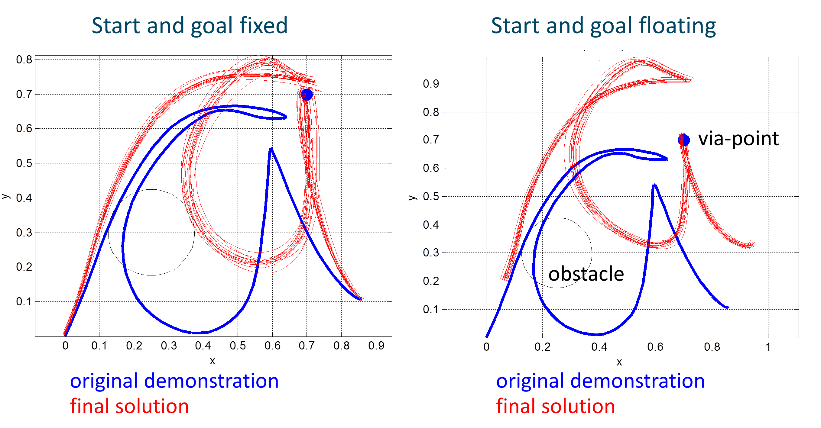 Motion Planning via Stochastic Trajectory Optimization